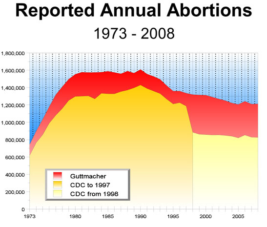 Abortion (677 words)