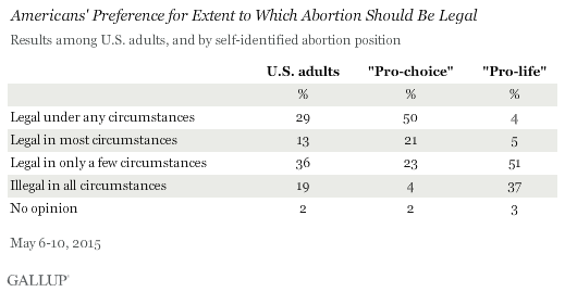 Gallup Poll: 55% of Americans Want All or Most Abortions ...